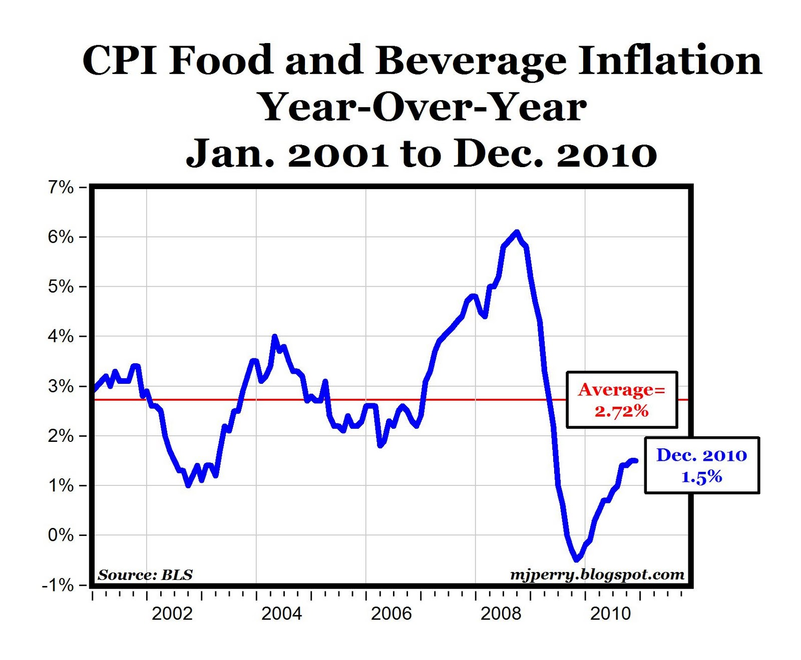 food inflation Inflation measured by consumer price index (cpi) is defined as the change in the prices of a basket of goods and services that are typically purchased by specific.