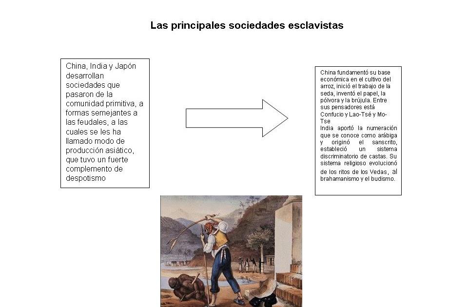 Ctsyv2: Sociedad Esclavista