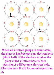 When an electron jumps in other atom, the place it had becomes an electron hole (black ball). If the electron A takes the place of the electron hole B, then position A will become electron hole. Electron hole B will be moved to position A.