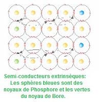 Semi-conducteurs extrinsèques: Les sphères bleues sont des noyaux de Phosphore et les vertes du noyau de Bore.