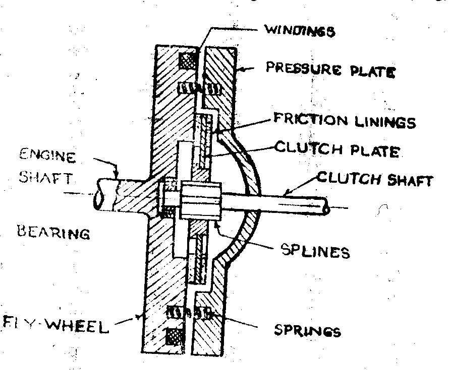 pin centrifugal clutch diagram image search results on pinterest