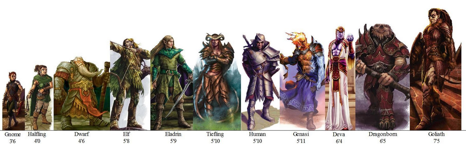 Nordica 4e Campaign Setting: Races