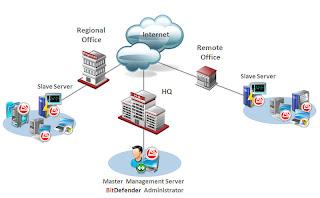 Configuracion de redes conexion de redes locales y remotas - Puerto de conexion remota ...