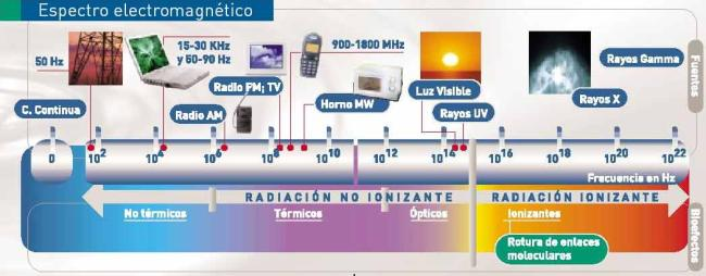 espectro electromagnetico