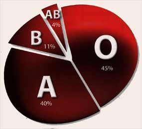 grupo sanguineo tipo AB