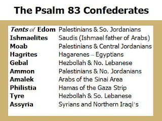 Psalm 83 And Ezekiel 38 Reference Maps And Tables