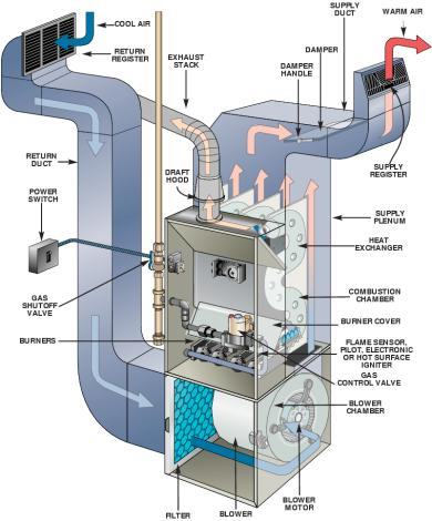 A day and Life in Heating and Air: How a Central Heating System Works...