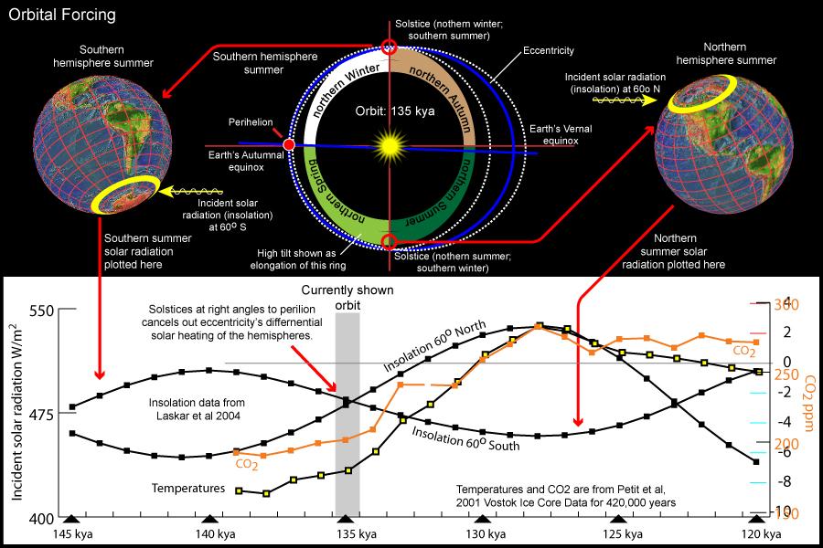 Bright Stars Wildomar Orbital forcing 135 kya