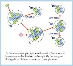 Boron 11 plus a Proton