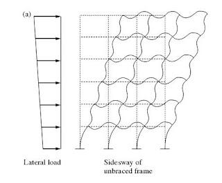 Struktur bangunan syarat syarat struktur bangunan gedung beton kolom balok dan shearwall cara mengeceknya pun sesuai dengan perilaku elemen elemen tersebut misalnya kolom cari terlebih dahulu diagram interaksi ccuart Images