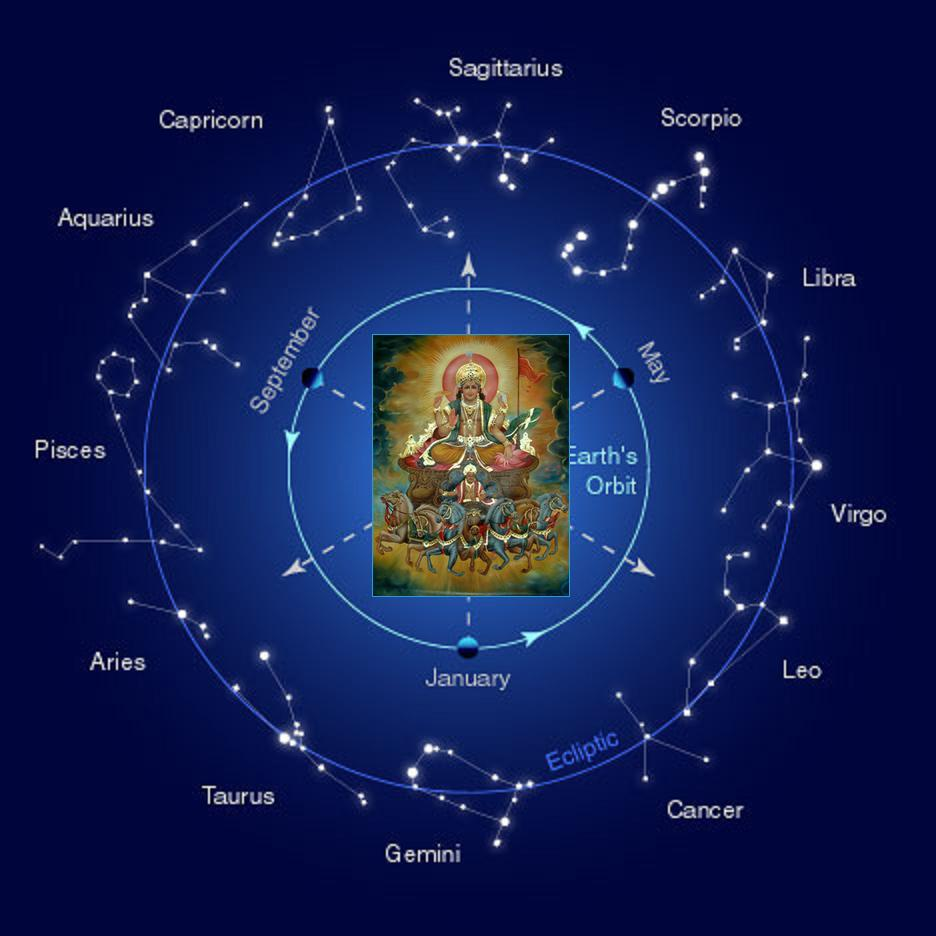 from one rāshi zodiac in indian astrology to the other