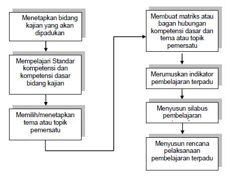 Arti Model Pembelajaran Terpadu