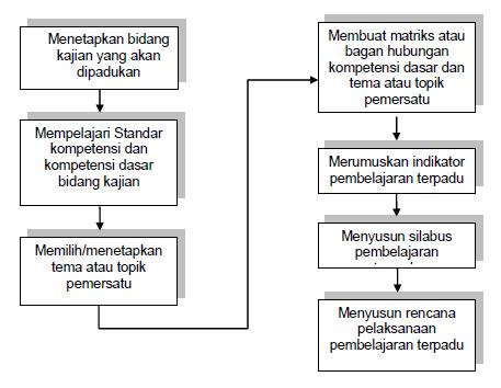 evaluasi semester 1penjas kelas 6 download ebook