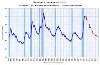 Obama Unemployment Forecast
