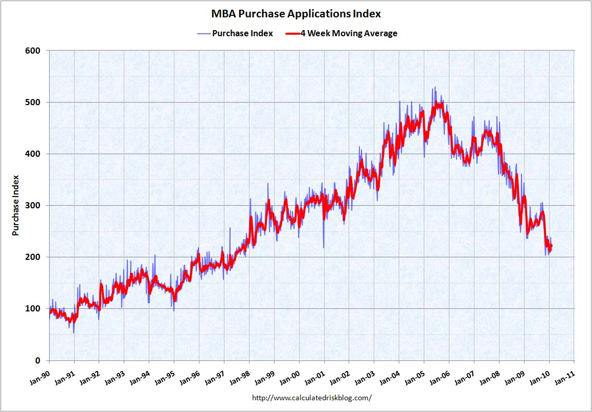MBA Purchase Applications Index, Jan 1990 - Jan 2010. Calculated Risk