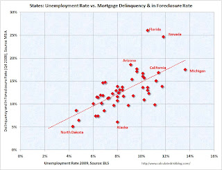 State Unemployment vs Mortgage delinquency Rate