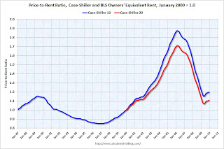 Housing: Price-to-Rent Ratio