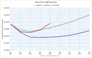 Stress Test GDP