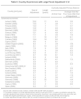 IMF List of Large Fiscal Adjustments