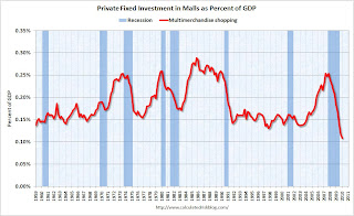 Mall Investment as Percent of GDP