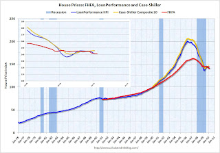 House Prices Indexes