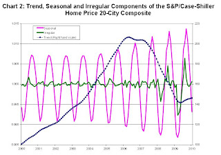 Case Shiller Seasonal Adjustment