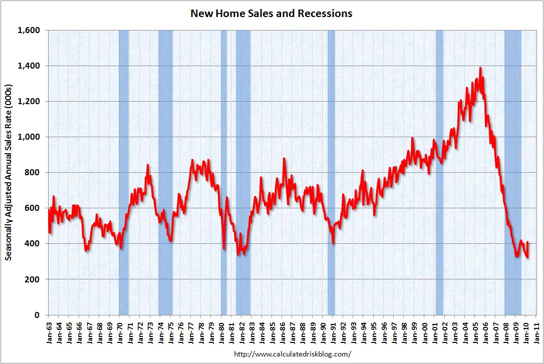 New Home Sales March 2010