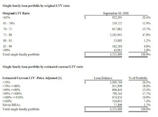 First Fed Loans by LTV