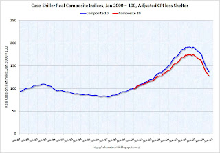 Case-Shiller House Real Composite Prices Indices