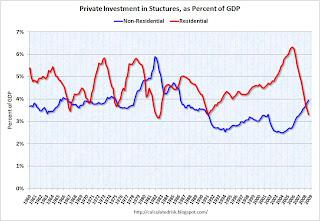Investment RI and non-RI