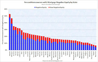 Percent Homeowners with Negative Equity