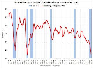 Vehicle Miles Driven