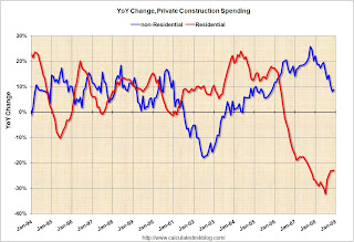 Construction Spending YoY