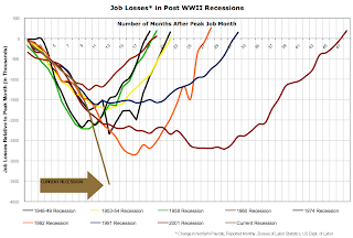 Job Losses During Recessions