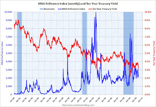 Refinance Activity and 10 Year Treasury Yield