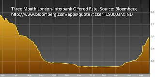 Three Month Libor