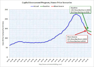 House Price Scenarios