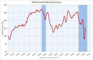 Manheim Used Vehicle Value Index