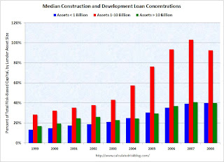 FDIC, C&D Concentration by Asset Size