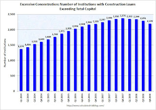 FDIC, Excessive C&D Concentration