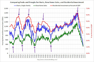 Comparing starts, sales and residential investment