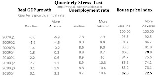 Quarterly Stress Test