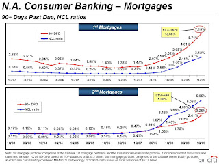 Citi Mortgage Net Credit Losses