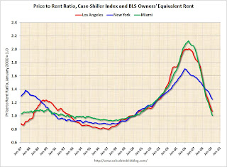 Price to Rent Ratio, selected cities
