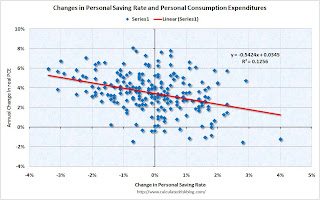 Personal Saving Rate vs. PCE