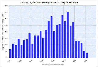 MBA Commercial Mortgage Index