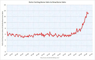 Ratio: Existing home sale to new home sales
