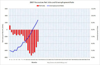 2001 Recession Jobs and Unemployment Rate
