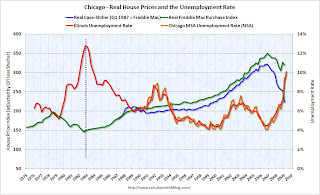 House Prices and Unemployment Rate Chicago