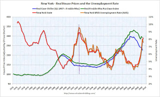 House Prices and Unemployment Rate New York
